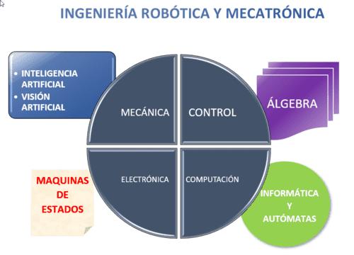 robótica e Inteligencia Artificial, visión artificial, máquinas de estados Informática y autómatas, álgebra, control, computación, electrónica, mecánica